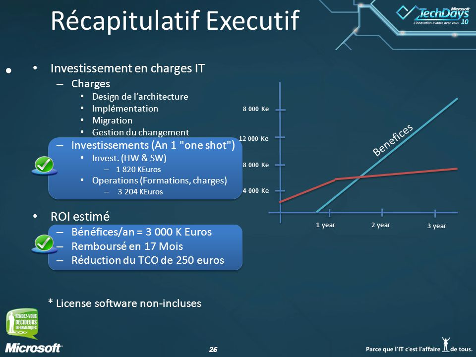 26 Récapitulatif Executif Investissement en charges IT – Charges Design de larchitecture Implémentation Migration Gestion du changement – Investissements (An 1 one shot ) Invest.