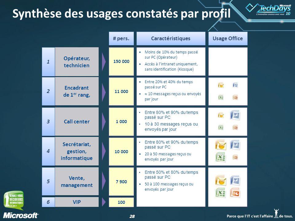 28 Synthèse des usages constatés par profil Usage Office Caractéristiques Moins de 10% du temps passé sur PC (Opérateur) Accès à lintranet uniquement,