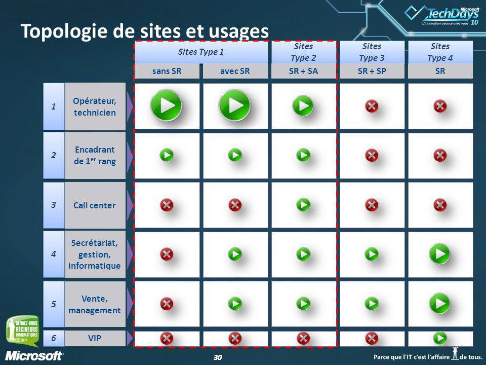 30 Topologie de sites et usages Sites Type 1 Sites Type 2 Sites Type 2 Sites Type 3 Sites Type 4 Sites Type 4 sans SRavec SRSR + SASR + SPSR 5 5 Vente