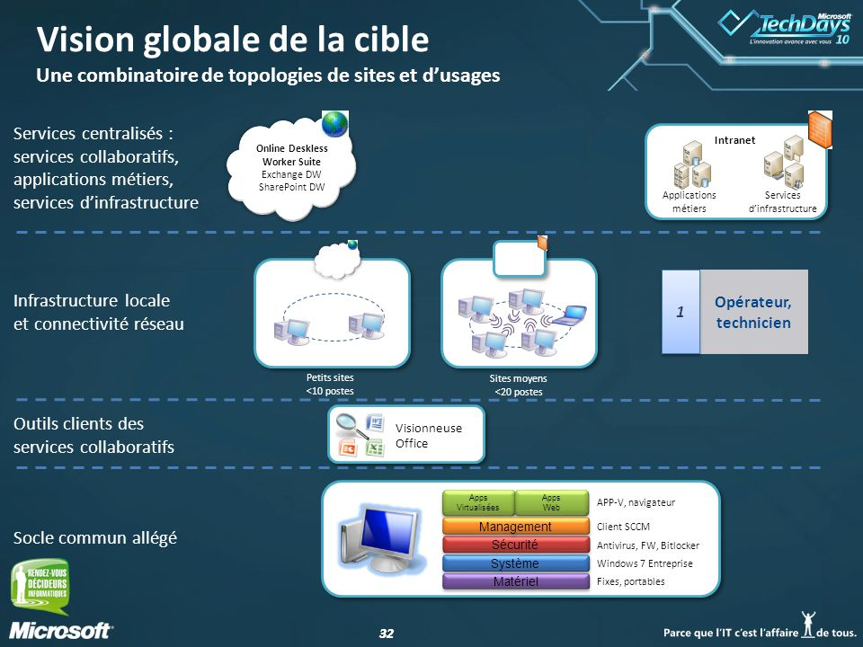 32 Vision globale de la cible Une combinatoire de topologies de sites et dusages Online Deskless Worker Suite Exchange DW SharePoint DW Système Apps Virtualisées Matériel Apps Web Apps Web Sécurité Management Fixes, portables Windows 7 Entreprise Antivirus, FW, Bitlocker Client SCCM APP-V, navigateur Sites moyens <20 postes Intranet Applications métiers Services dinfrastructure Visionneuse Office Petits sites <10 postes Socle commun allégé Infrastructure locale et connectivité réseau Services centralisés : services collaboratifs, applications métiers, services dinfrastructure Outils clients des services collaboratifs Opérateur, technicien 1 1