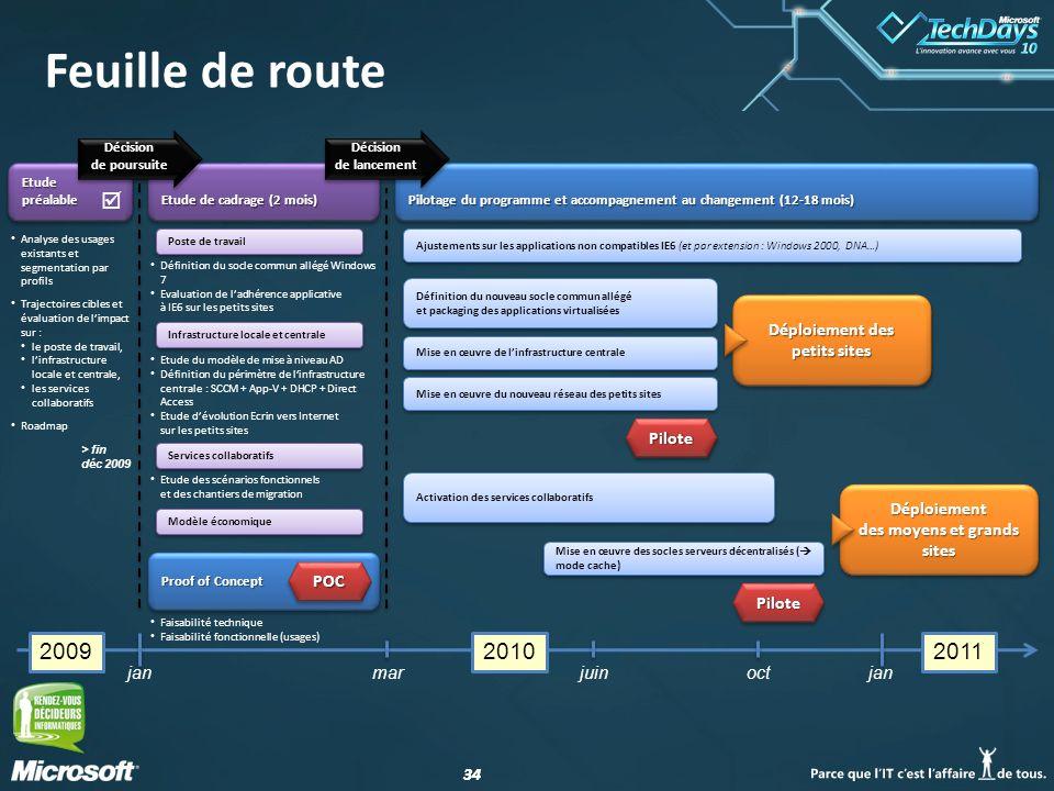 34 Feuille de route Mise en œuvre des socles serveurs décentralisés ( mode cache) Définition du nouveau socle commun allégé et packaging des applicati