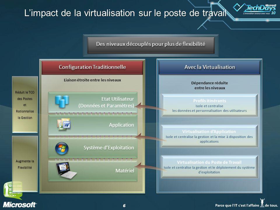 66 Limpact de la virtualisation sur le poste de travail Avec la Virtualisation Dépendance réduite entre les niveaux Configuration Traditionnelle Systè