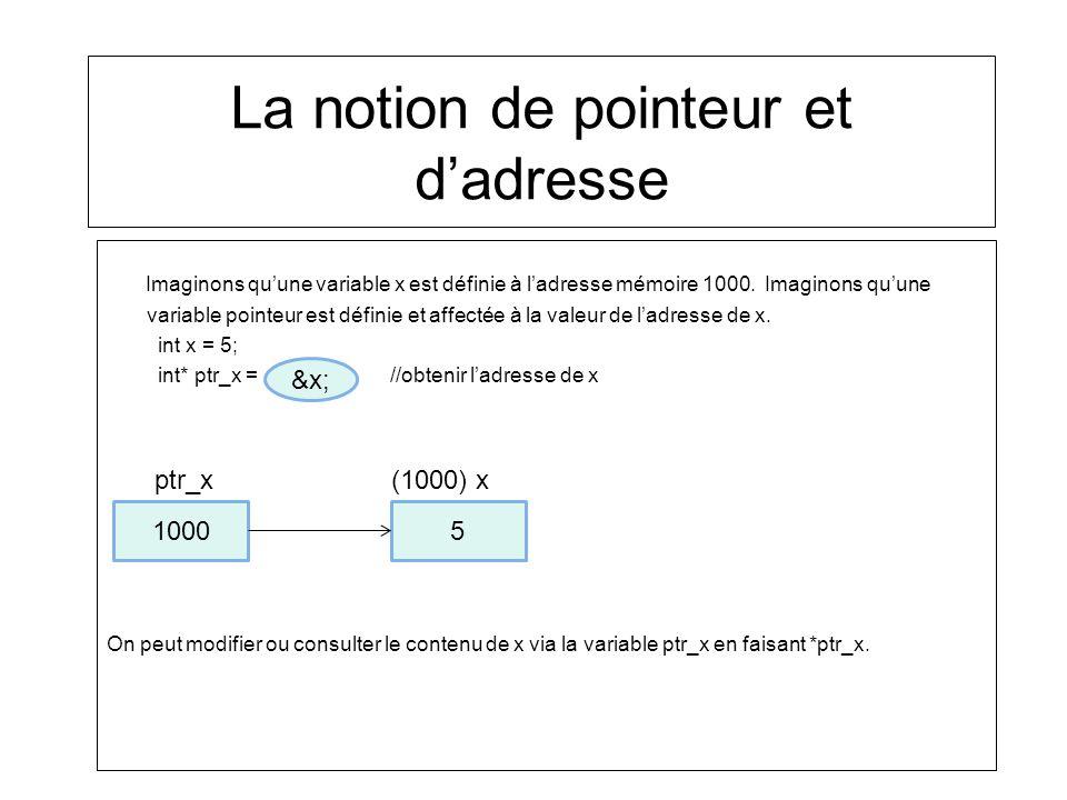 La notion de pointeur et dadresse Imaginons quune variable x est définie à ladresse mémoire 1000. Imaginons quune variable pointeur est définie et aff