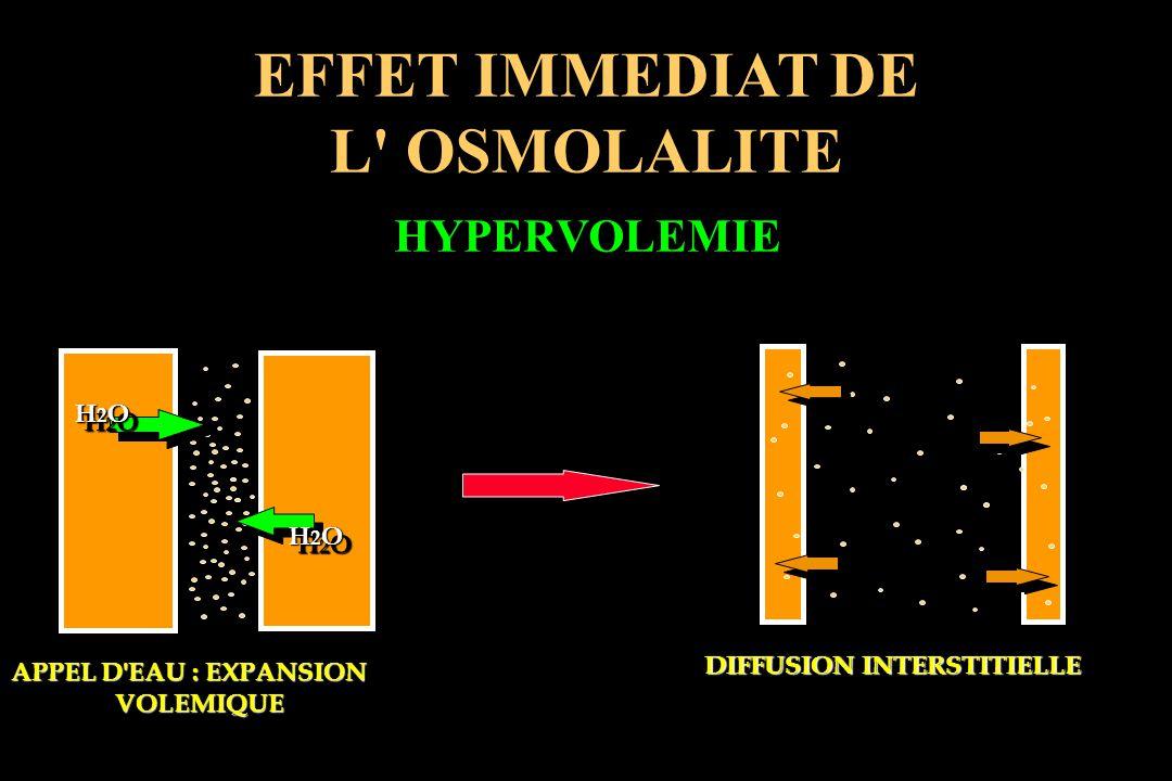 EFFET IMMEDIAT DE L' OSMOLALITE HYPERVOLEMIE H2OH2OH2OH2O H2OH2OH2OH2O H2OH2OH2OH2O H2OH2OH2OH2O APPEL D'EAU : EXPANSION VOLEMIQUE DIFFUSION INTERSTIT