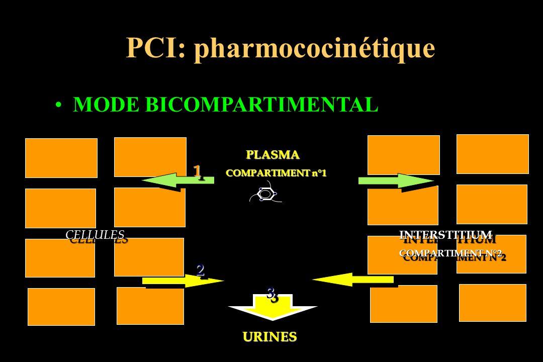 MODE BICOMPARTIMENTAL PLASMA PLASMA COMPARTIMENT n°1 COMPARTIMENT n°1 PLASMA PLASMA COMPARTIMENT n°1 COMPARTIMENT n°1 CELLULESCELLULESINTERSTITIUM COM