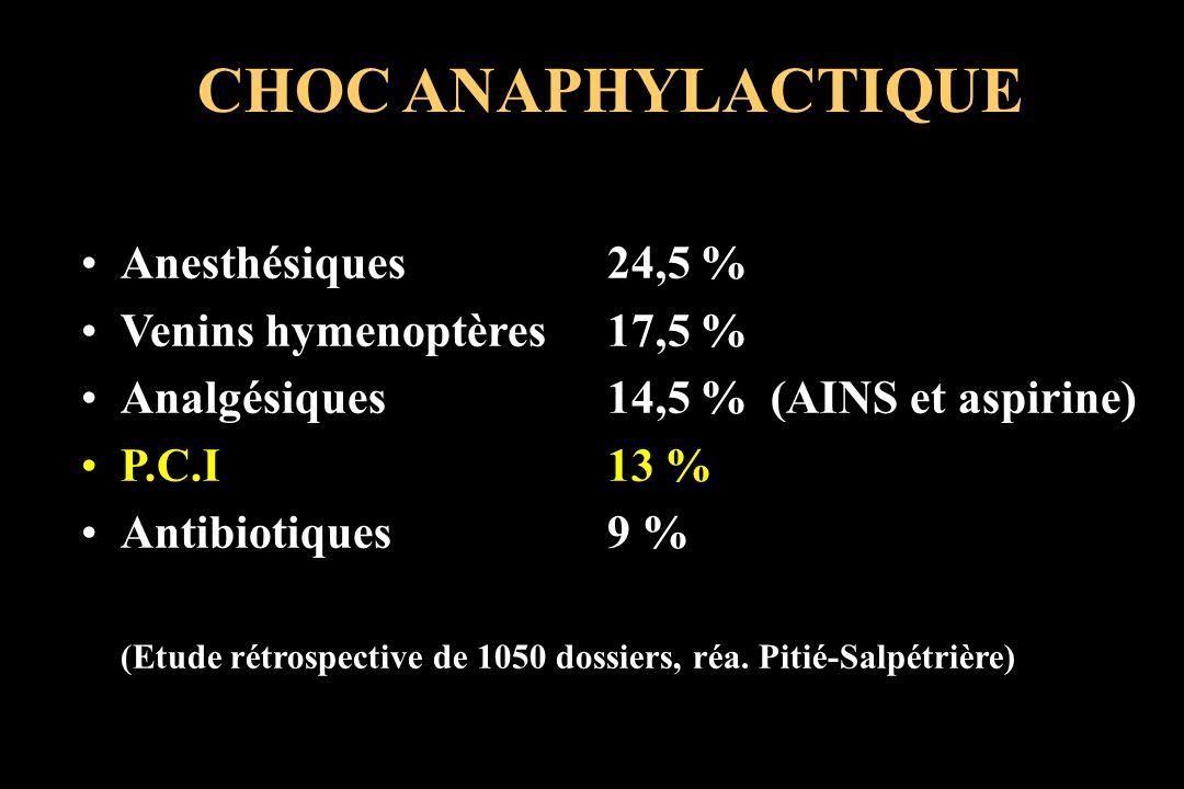 CHOC ANAPHYLACTIQUE Anesthésiques24,5 % Venins hymenoptères17,5 % Analgésiques14,5 % (AINS et aspirine) P.C.I13 % Antibiotiques9 % (Etude rétrospectiv