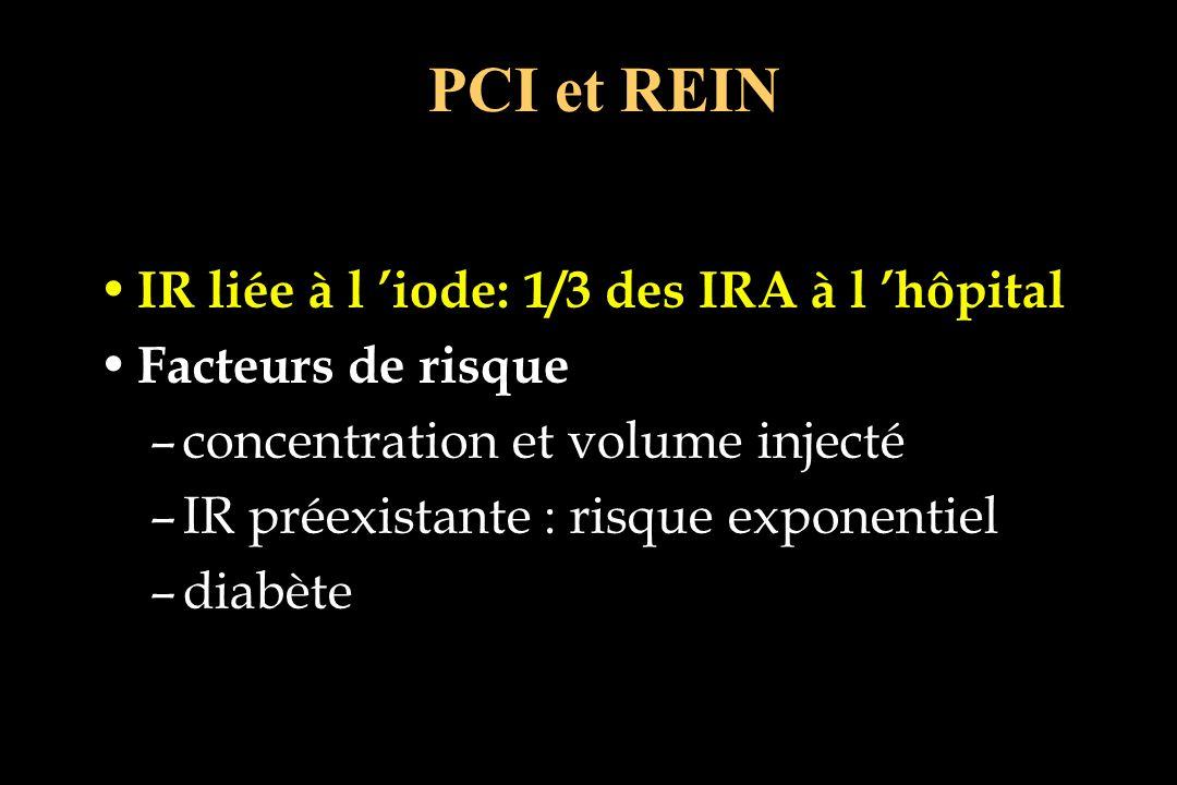 IR liée à l iode: 1/3 des IRA à l hôpital Facteurs de risque –concentration et volume injecté –IR préexistante : risque exponentiel –diabète PCI et RE