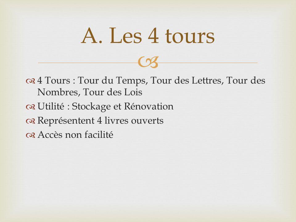 4 Tours : Tour du Temps, Tour des Lettres, Tour des Nombres, Tour des Lois Utilité : Stockage et Rénovation Représentent 4 livres ouverts Accès non facilité A.
