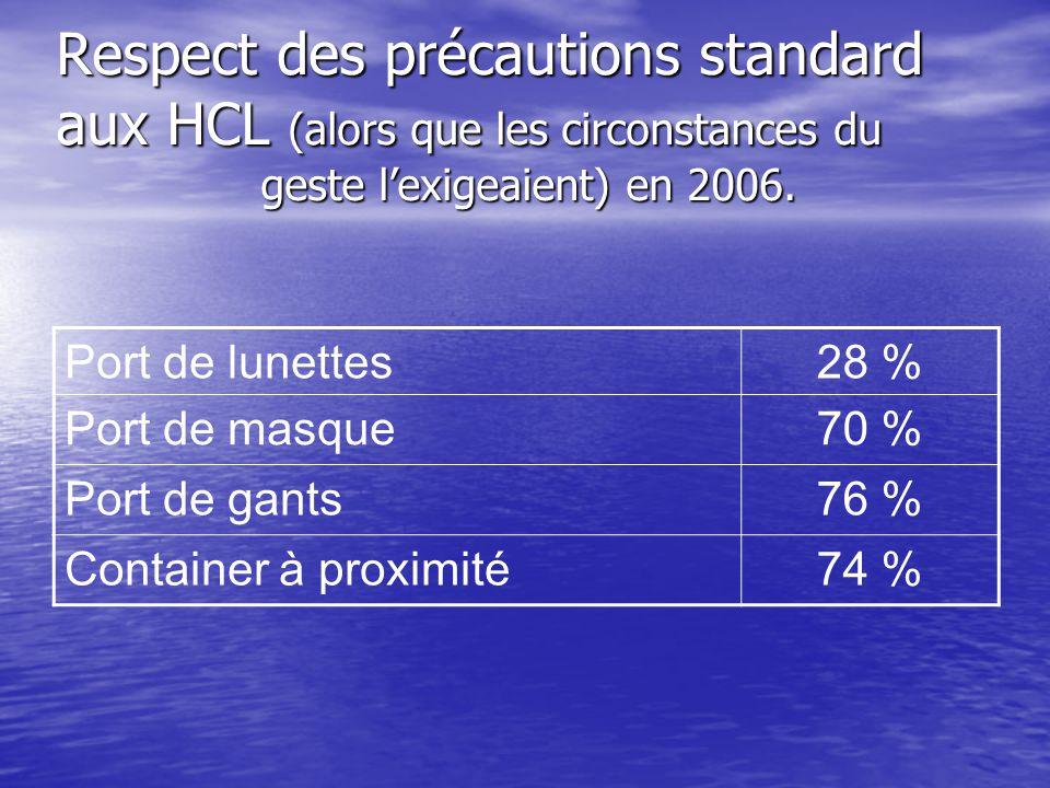 Respect des précautions standard aux HCL (alors que les circonstances du geste lexigeaient) en 2006. Port de lunettes28 % Port de masque70 % Port de g
