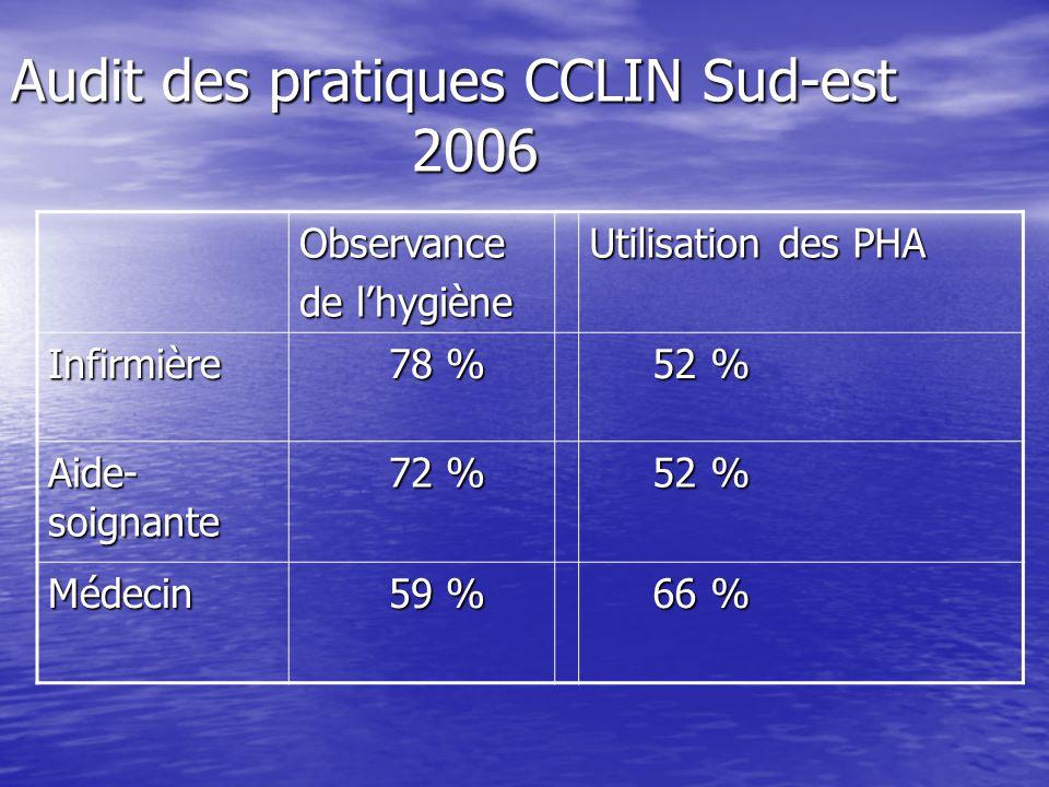 Audit des pratiques CCLIN Sud-est 2006 Observance de lhygiène Utilisation des PHA Infirmière 78 % 78 % 52 % 52 % Aide- soignante 72 % 72 % 52 % 52 % M