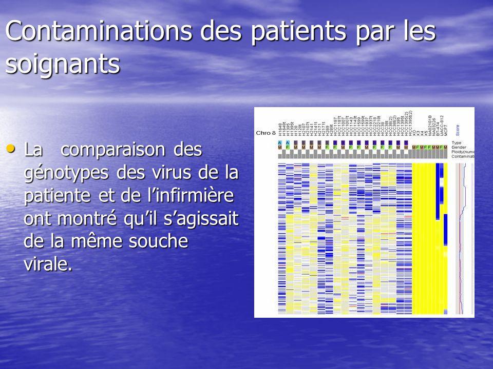 Contaminations des patients par les soignants La comparaison des génotypes des virus de la patiente et de linfirmière ont montré quil sagissait de la