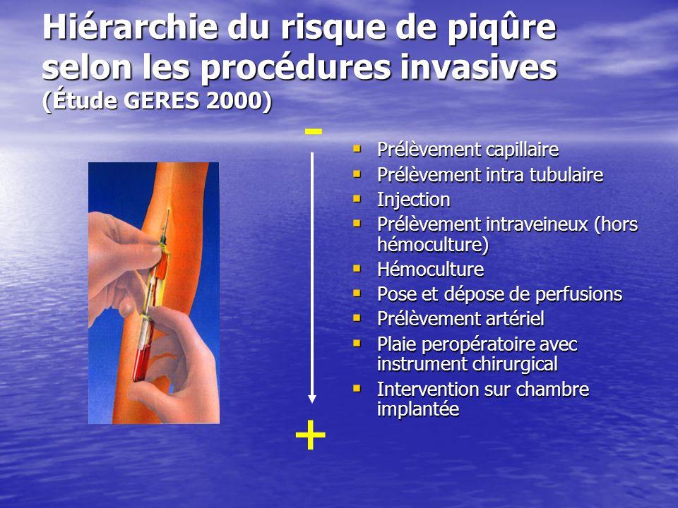 Hiérarchie du risque de piqûre selon les procédures invasives (Étude GERES 2000) Prélèvement capillaire Prélèvement capillaire Prélèvement intra tubul