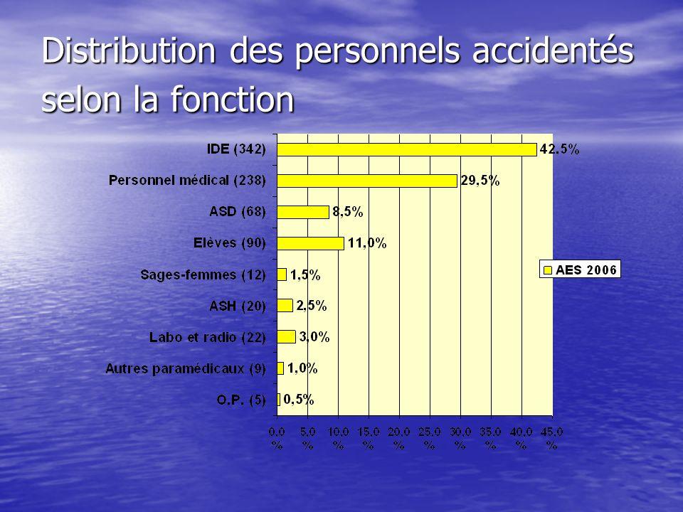 Distribution des personnels accidentés selon la fonction Distribution des personnels accidentés selon la fonction