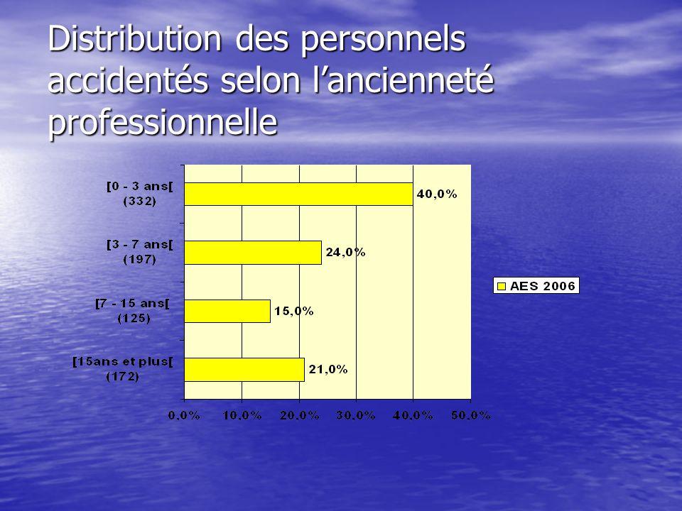 Distribution des personnels accidentés selon lancienneté professionnelle Distribution des personnels accidentés selon lancienneté professionnelle