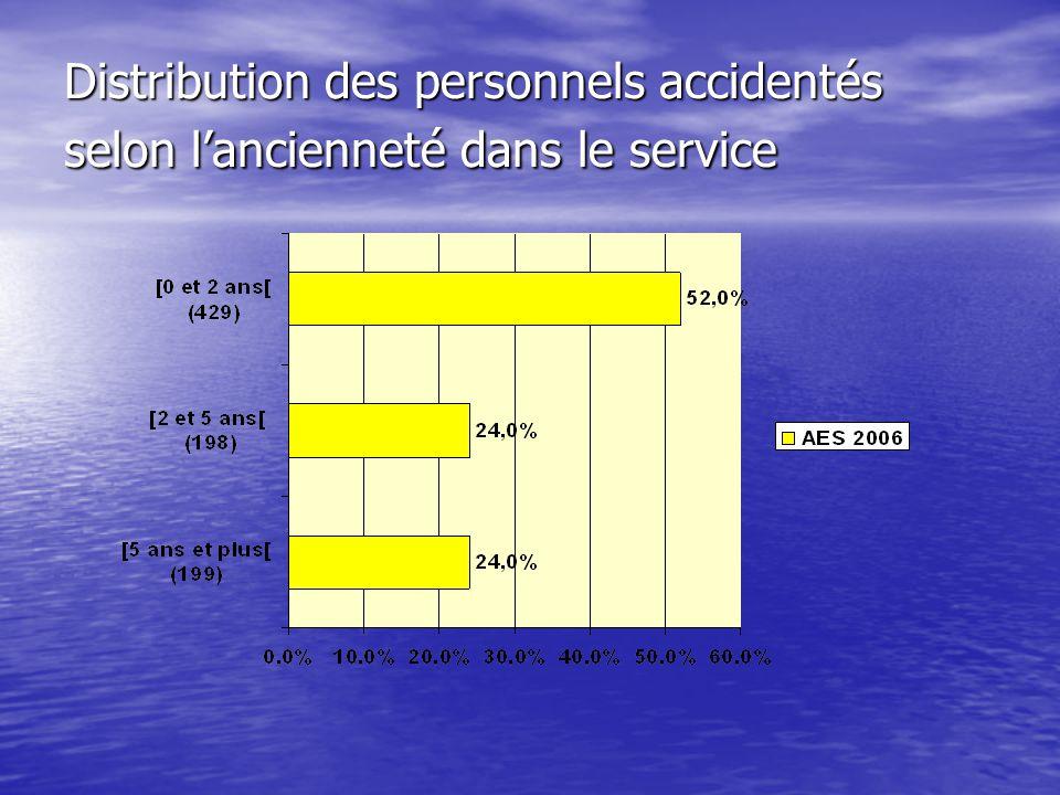 Distribution des personnels accidentés selon lancienneté dans le service Distribution des personnels accidentés selon lancienneté dans le service