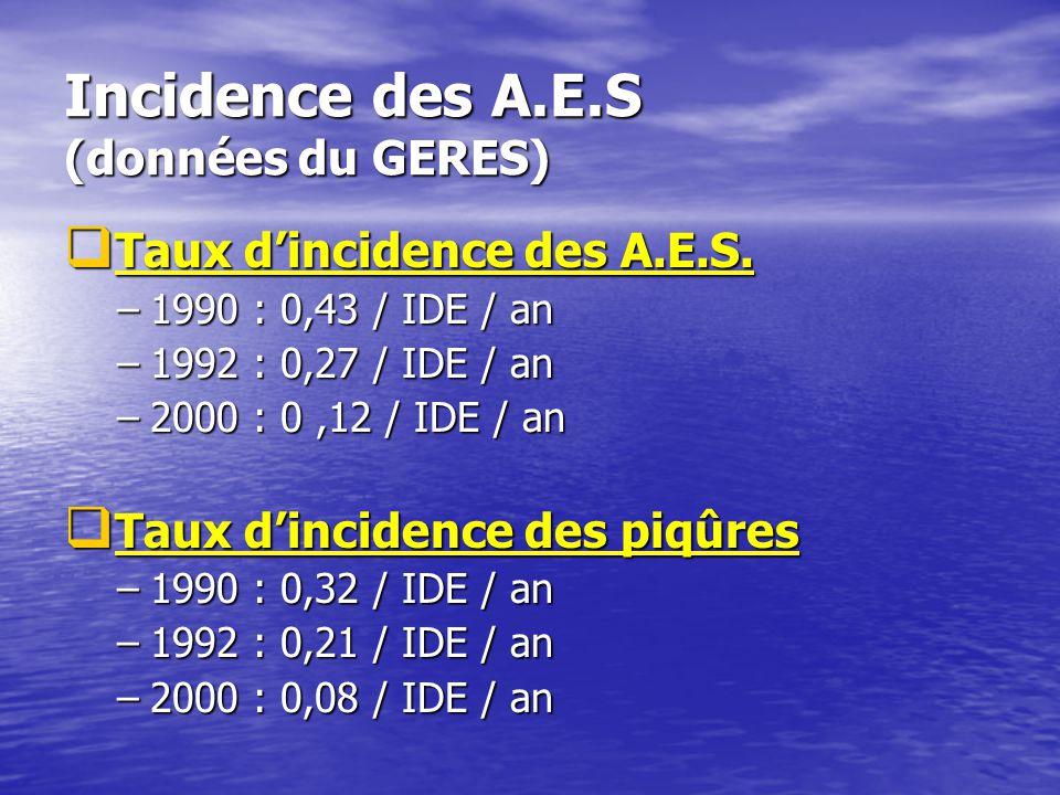 Incidence des A.E.S (données du GERES) Taux dincidence des A.E.S. Taux dincidence des A.E.S. –1990 : 0,43 / IDE / an –1992 : 0,27 / IDE / an –2000 : 0