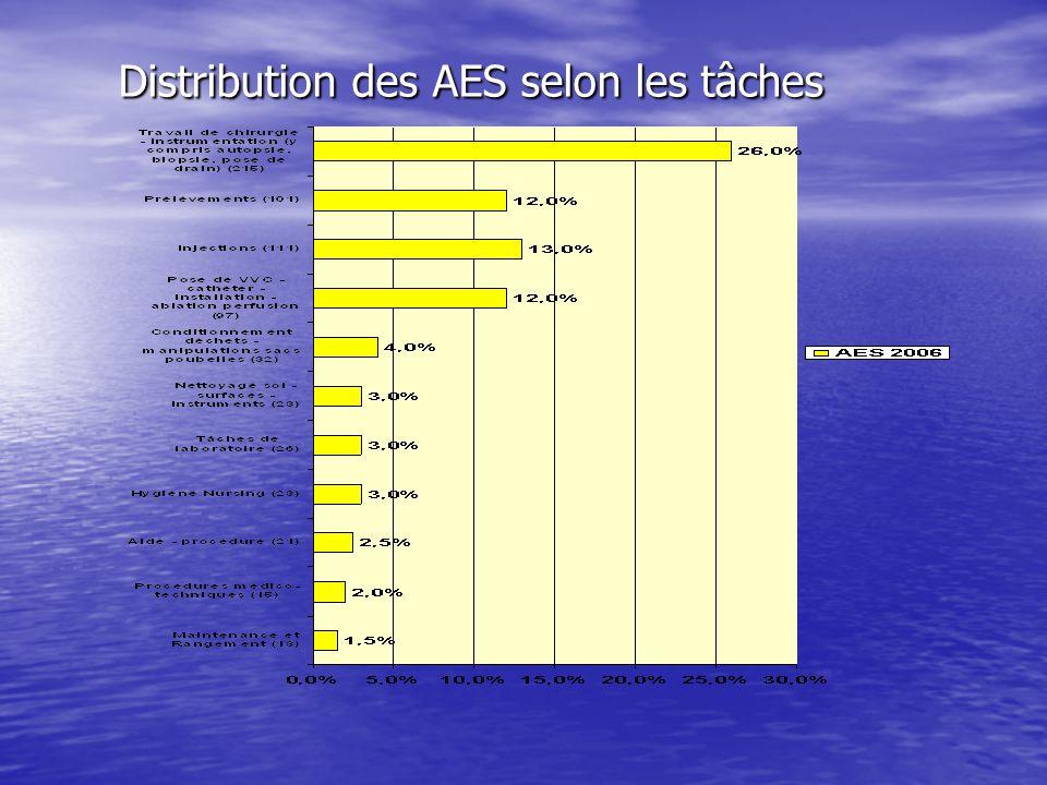 Distribution des AES selon les tâches Distribution des AES selon les tâches