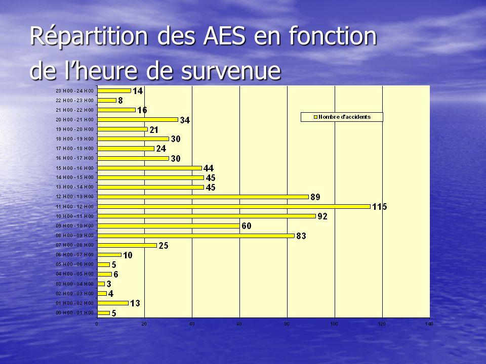 Répartition des AES en fonction de lheure de survenue Répartition des AES en fonction de lheure de survenue