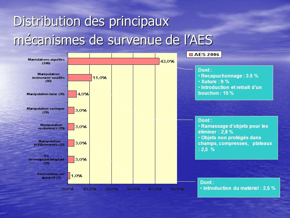 Distribution des principaux mécanismes de survenue de lAES Dont : Recapuchonnage : 3.5 % Suture : 9 % Introduction et retrait dun bouchon : 15 % Dont