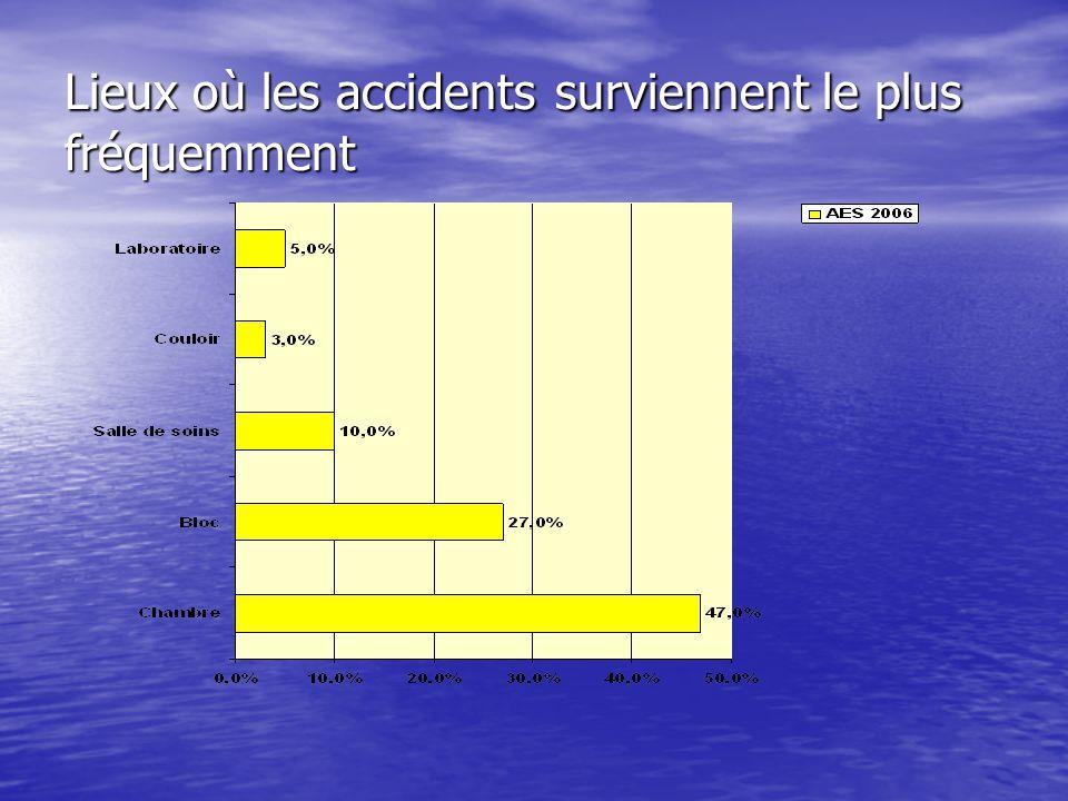 Lieux où les accidents surviennent le plus fréquemment