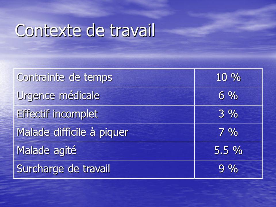 Contexte de travail Contrainte de temps 10 % Urgence médicale 6 % Effectif incomplet 3 % Malade difficile à piquer 7 % Malade agité 5.5 % Surcharge de