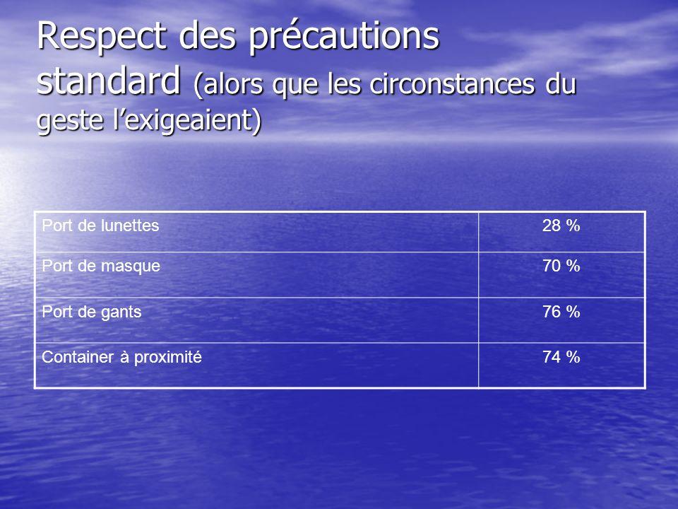 Respect des précautions standard (alors que les circonstances du geste lexigeaient) Port de lunettes28 % Port de masque70 % Port de gants76 % Containe