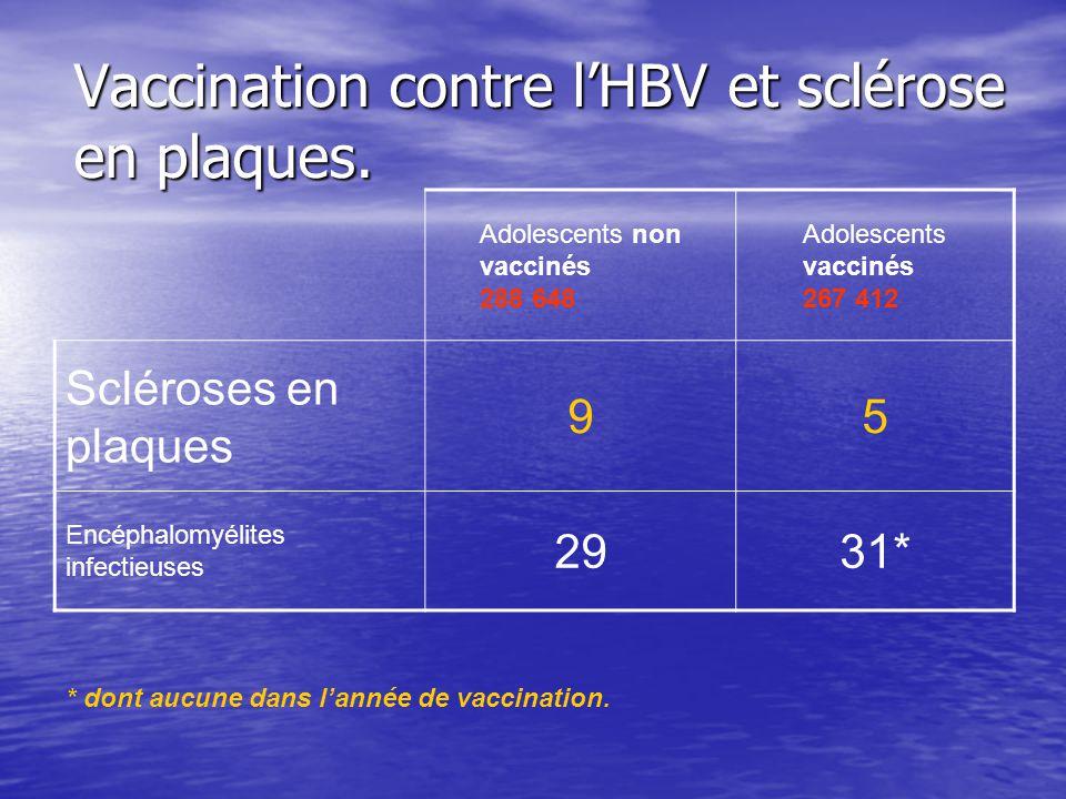 Vaccination contre lHBV et sclérose en plaques. Adolescents non vaccinés 288 648 Adolescents vaccinés 267 412 Scléroses en plaques 95 Encéphalomyélite