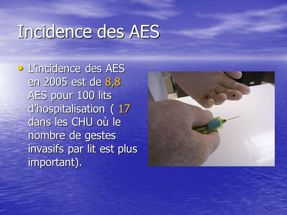 Incidence des AES Lincidence des AES en 2005 est de 8,8 AES pour 100 lits dhospitalisation ( 17 dans les CHU où le nombre de gestes invasifs par lit e