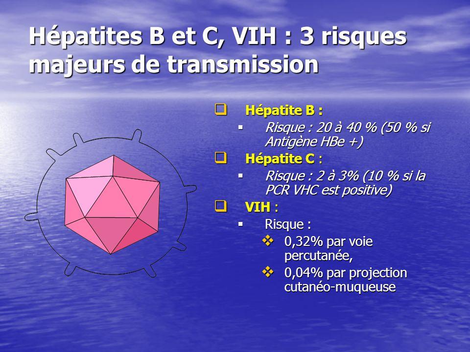Hépatites B et C, VIH : 3 risques majeurs de transmission Hépatite B : Hépatite B : Risque : 20 à 40 % (50 % si Antigène HBe +) Hépatite C : Hépatite
