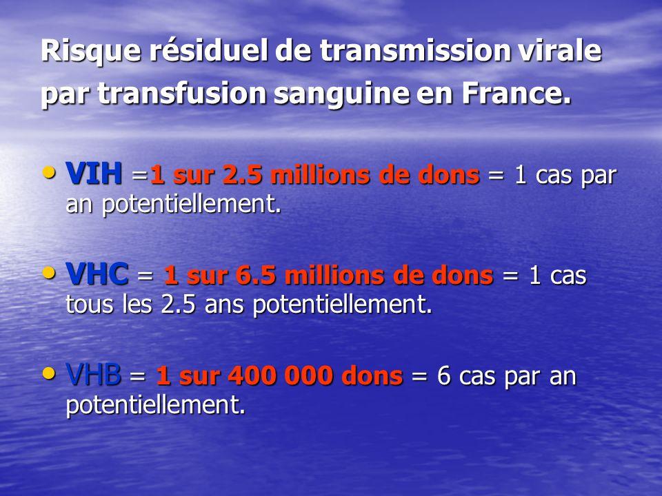 Risque résiduel de transmission virale par transfusion sanguine en France. VIH =1 sur 2.5 millions de dons = 1 cas par an potentiellement. VIH =1 sur