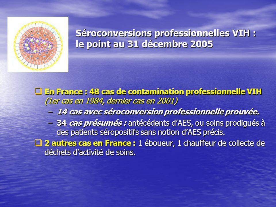 Séroconversions professionnelles VIH : le point au 31 décembre 2005 En France : 48 cas de contamination professionnelle VIH (1er cas en 1984, dernier