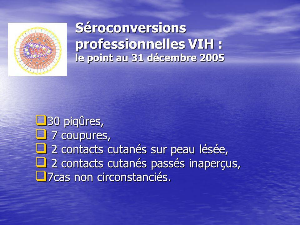 Séroconversions professionnelles VIH : le point au 31 décembre 2005 30 piqûres, 30 piqûres, 7 coupures, 7 coupures, 2 contacts cutanés sur peau lésée,