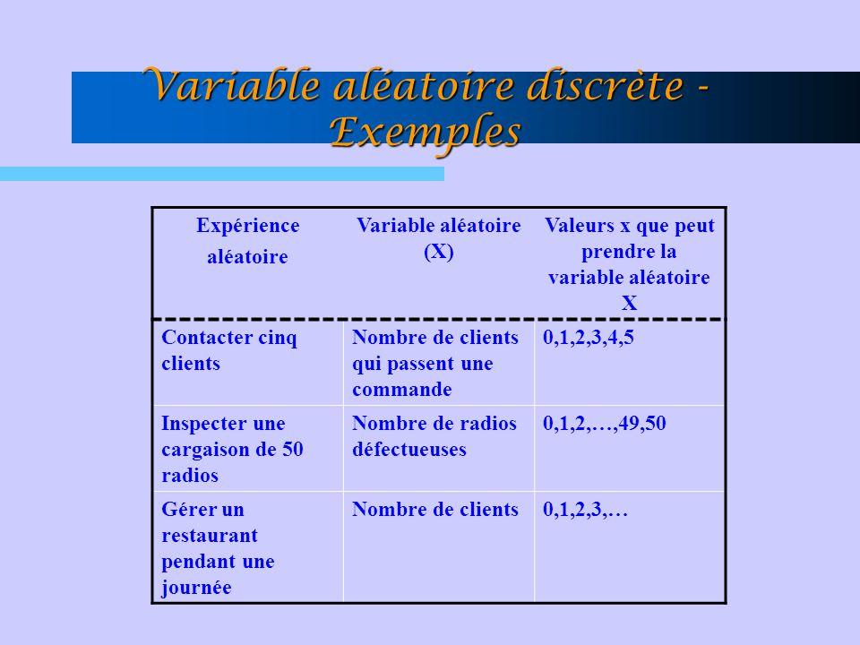 Variable aléatoire discrète - Exemples Expérience aléatoire Variable aléatoire (X) Valeurs x que peut prendre la variable aléatoire X Contacter cinq c