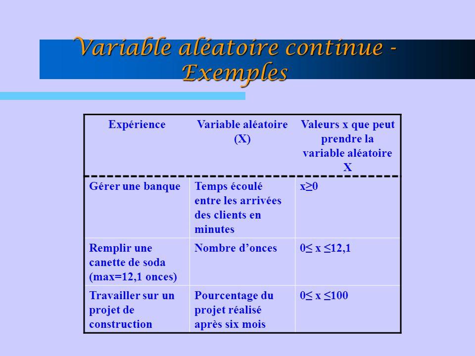 Variable aléatoire continue - Exemples ExpérienceVariable aléatoire (X) Valeurs x que peut prendre la variable aléatoire X Gérer une banqueTemps écoul