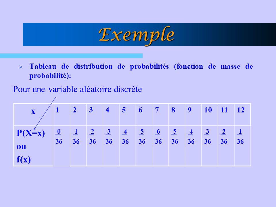 Exemple Tableau de distribution de probabilités (fonction de masse de probabilité): x 123456789101112 P(X=x) ou f(x) 0 36 1 36 2 36 3 36 4 36 5 36 6 3