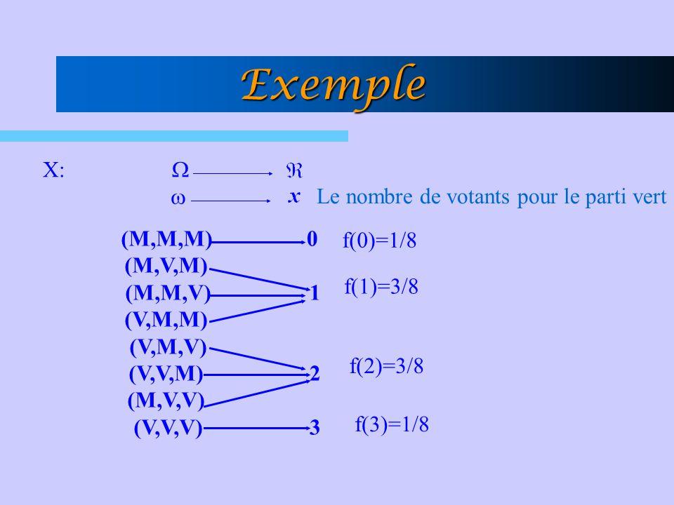 Exemple X: (M,M,M) (M,V,M) (M,M,V) (V,M,M) (V,M,V) (V,V,M) (M,V,V) (V,V,V) 0 1 230 1 23 Le nombre de votants pour le parti vert f(0)=1/8 f(3)=1/8 f(2)