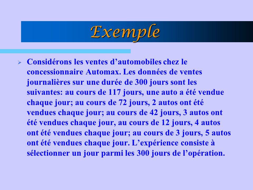 Exemple Considérons les ventes dautomobiles chez le concessionnaire Automax. Les données de ventes journalières sur une durée de 300 jours sont les su