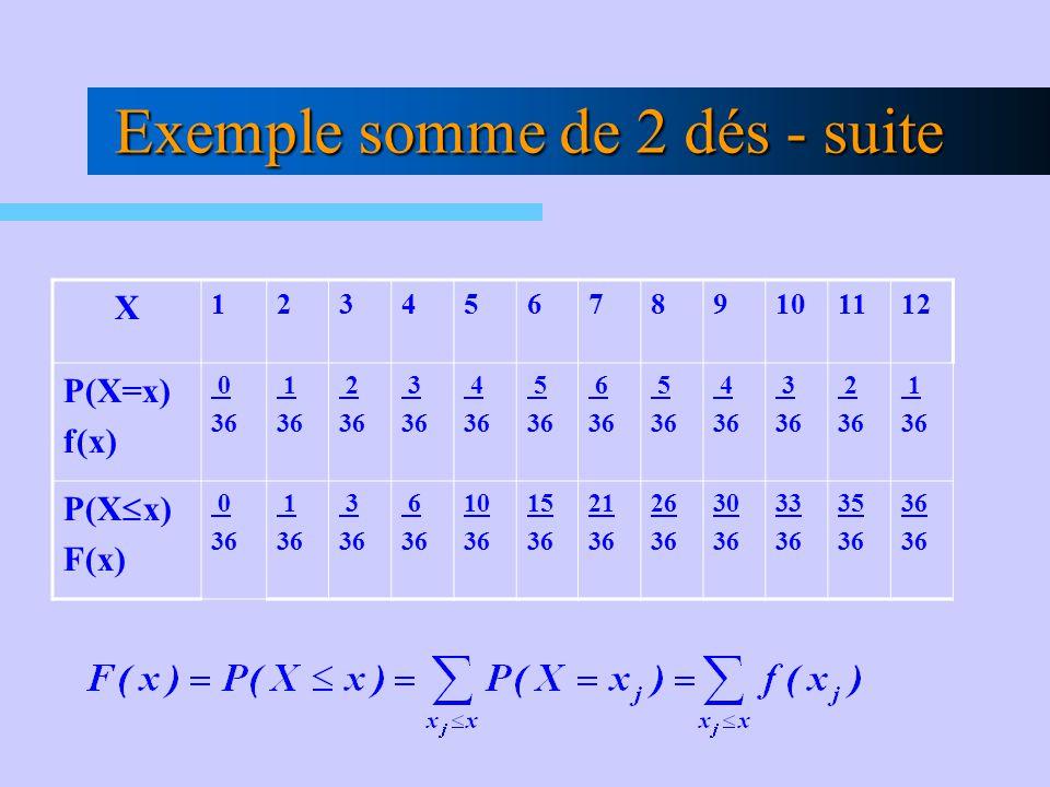 Exemple somme de 2 dés - suite X 123456789101112 P(X=x) f(x) 0 36 1 36 2 36 3 36 4 36 5 36 6 36 5 36 4 36 3 36 2 36 1 36 P(X x) F(x) 0 36 1 36 3 36 6