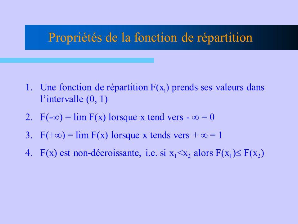 Propriétés de la fonction de répartition 1.Une fonction de répartition F(x i ) prends ses valeurs dans lintervalle (0, 1) 2.F(- ) = lim F(x) lorsque x