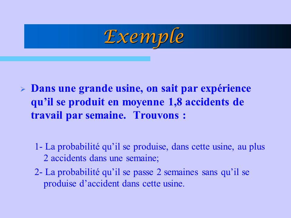 Exemple Dans une grande usine, on sait par expérience quil se produit en moyenne 1,8 accidents de travail par semaine. Trouvons : 1- La probabilité qu