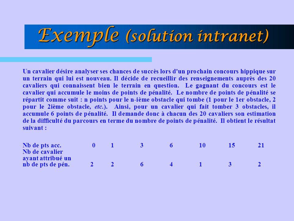 Exemple (solution intranet) Un cavalier désire analyser ses chances de succès lors d'un prochain concours hippique sur un terrain qui lui est nouveau.