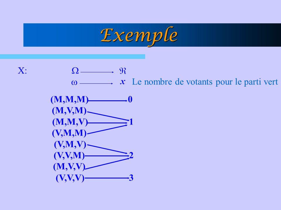 Exemple X: (M,M,M) (M,V,M) (M,M,V) (V,M,M) (V,M,V) (V,V,M) (M,V,V) (V,V,V) 0 1 230 1 23 Le nombre de votants pour le parti vert