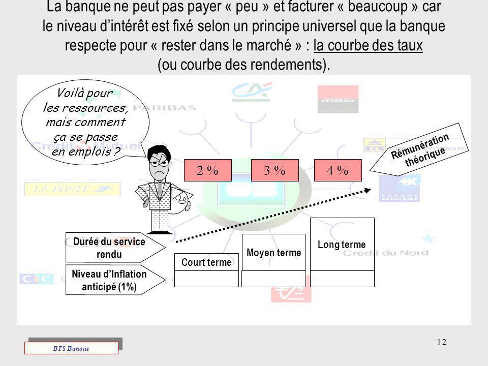 12 La banque ne peut pas payer « peu » et facturer « beaucoup » car le niveau dintérêt est fixé selon un principe universel que la banque respecte pou