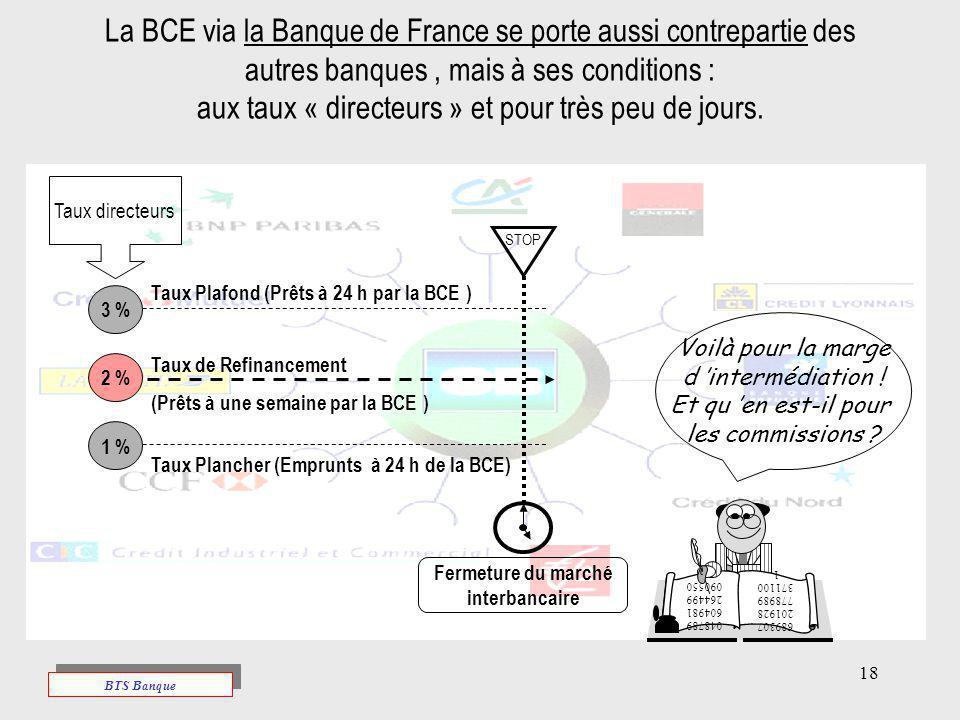 18 La BCE via la Banque de France se porte aussi contrepartie des autres banques, mais à ses conditions : aux taux « directeurs » et pour très peu de