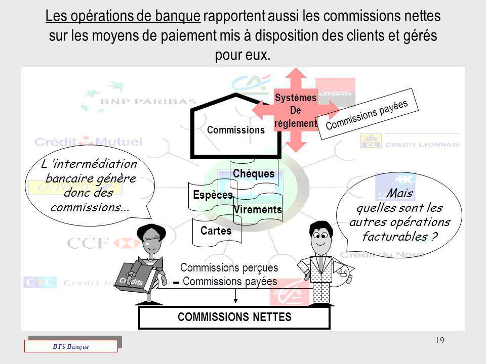19 Les opérations de banque rapportent aussi les commissions nettes sur les moyens de paiement mis à disposition des clients et gérés pour eux. Mais q