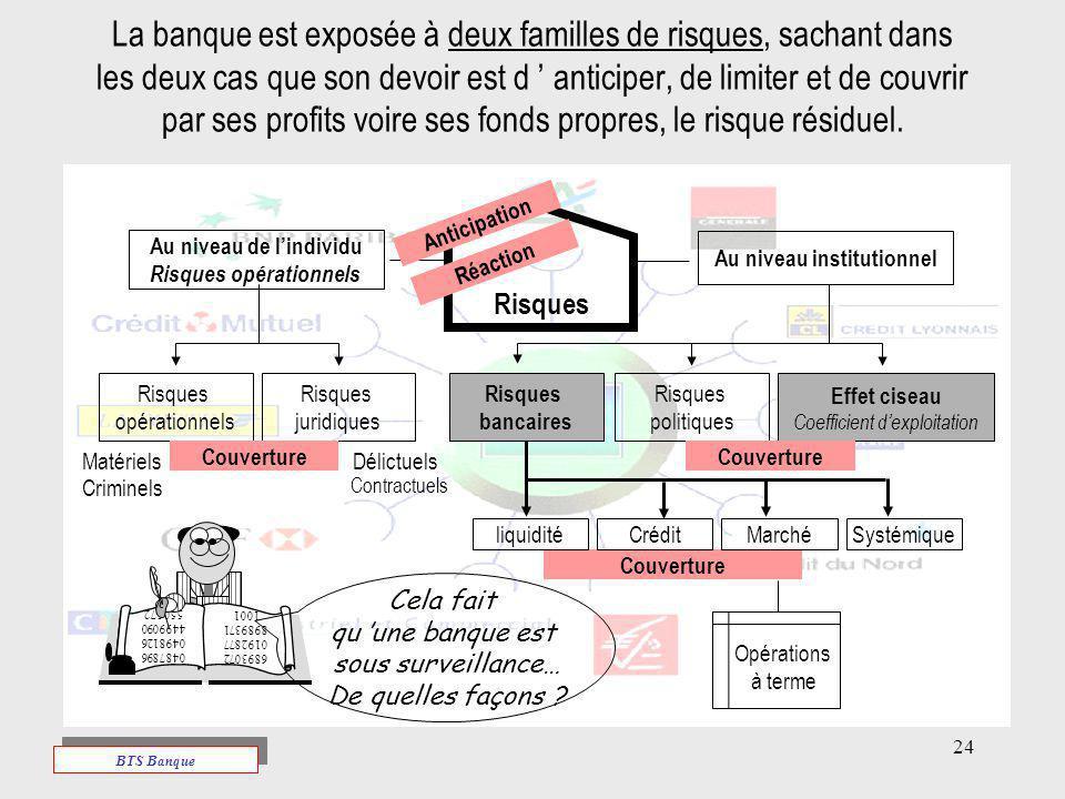 24 La banque est exposée à deux familles de risques, sachant dans les deux cas que son devoir est d anticiper, de limiter et de couvrir par ses profit