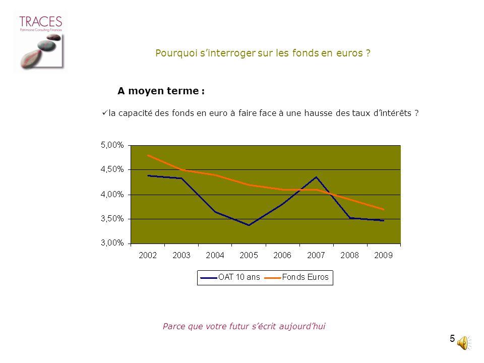 4 Parce que votre futur sécrit aujourdhui Pourquoi sinterroger sur les fonds en euros ? la capacité des fonds en euro à faire face à une hausse des ta