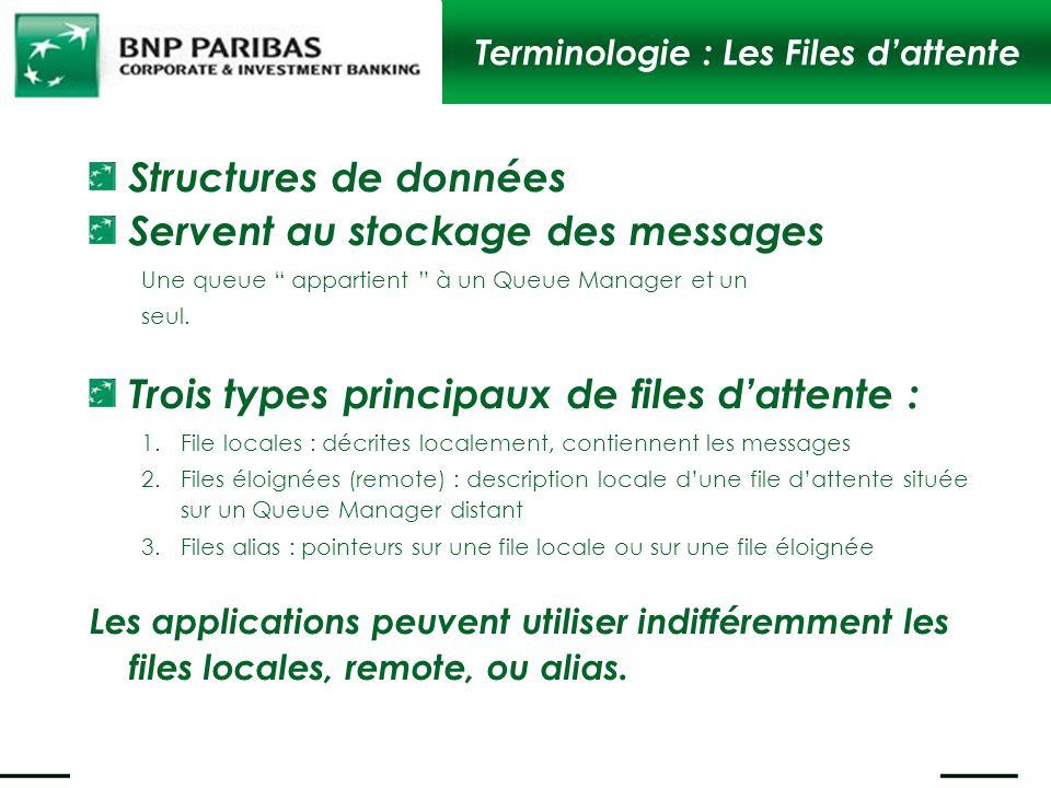 Terminologie : Les Files dattente Structures de données Servent au stockage des messages Une queue appartient à un Queue Manager et un seul. Trois typ