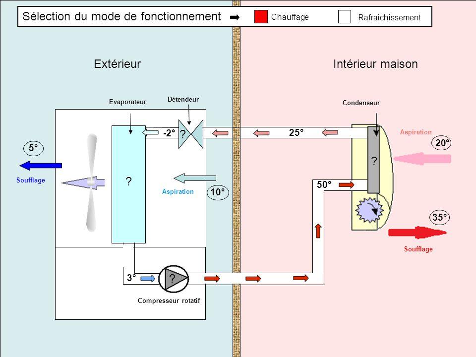 Compresseur rotatif Evaporateur Condenseur Détendeur Intérieur maison Extérieur Aspiration Soufflage 20° 35° -2°50°25°3° Aspiration Soufflage 10° 5° S