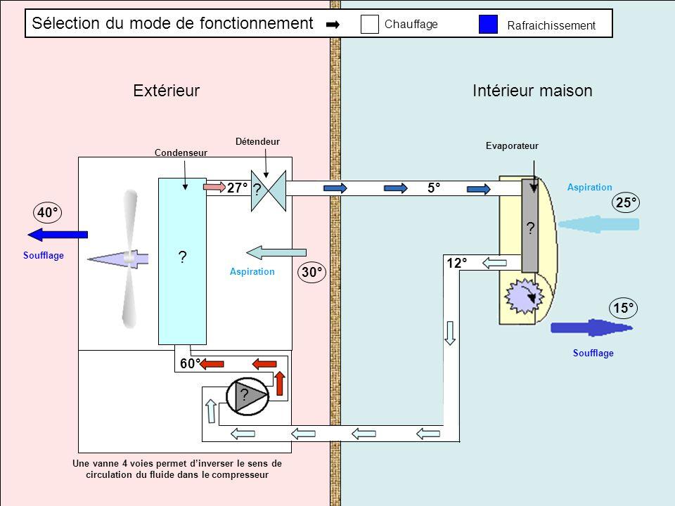 Une vanne 4 voies permet dinverser le sens de circulation du fluide dans le compresseur Condenseur 27°60° Aspiration Soufflage 30° 40° Evaporateur Asp
